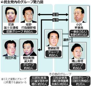民主党内のグループ勢力図、菅氏の対抗馬探し難航