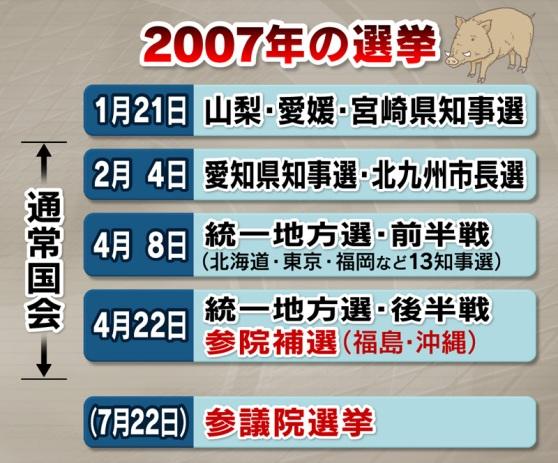 北海道知事選 平成19年(2007年)4月8日