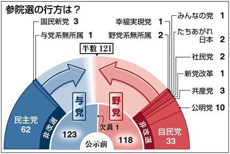 【参院選序盤情勢】民主失速 民主目標「54」下回る可能性