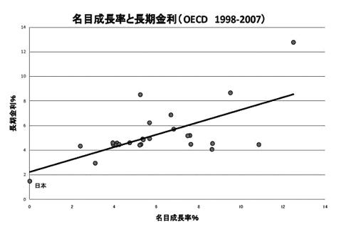 OECD国で最近10年間の名目成長率と長期金利の関係を調べると、名目成長率が4%以上の場合は名目成長率が長期金利を上回る傾向がわかる
