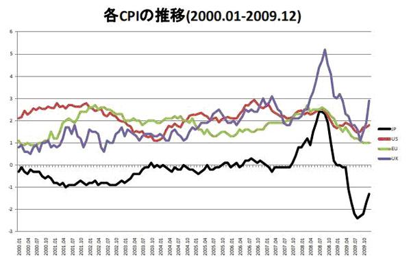 2000年代の10年120ヶ月の消費者物価から世界の中央銀行の成績表