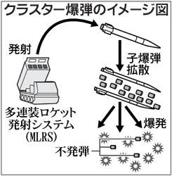 クラスター爆弾のイメージ図