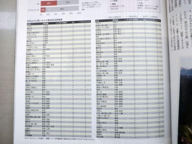 山岳雑誌「山と渓谷」2010年8月号、日本百名山の山頂で通話実験