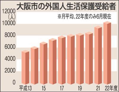 大阪市の外国人生活保護受給者