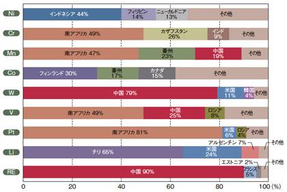 レアメタル輸入先の上位3カ国(JOGMECメタルマイニングデータブックより抜粋、2008年)レアアースの90 %を支那から輸入している