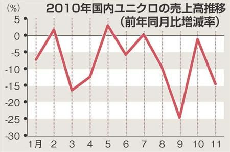 11月売上高14.5%減 客数・単価下落