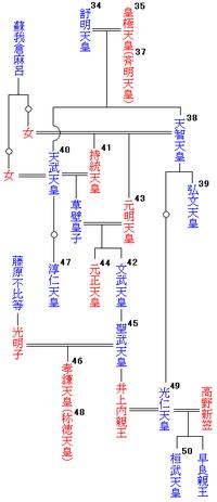 天皇系図38~50代