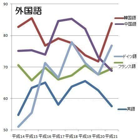 センター試験外国語平均点推移