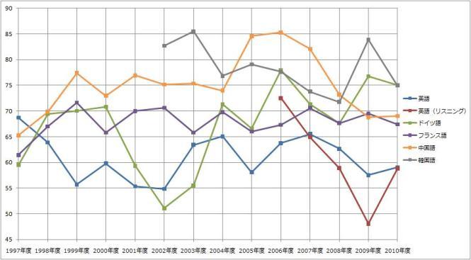 センター試験\2010年The_graph_of_average_score_of_Foreign_languages_(National_Center_Test_for_University_Admissions)