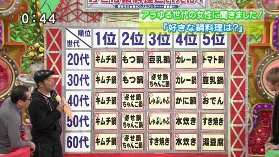 「笑っていいとも」によると、日本国民の好きな鍋料理NO1はキムチ鍋!