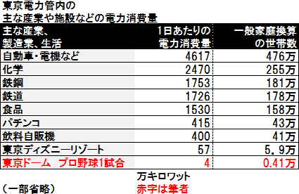 東京電力管内の主な産業や施設などの電力消費量