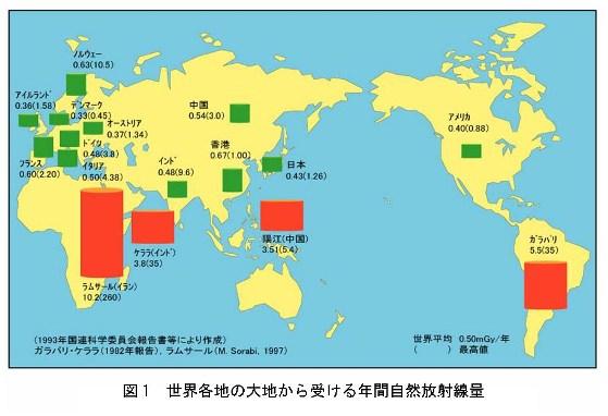 世界各地の大地から受ける年間自然放射線量、世界の高自然放射線地域における大地放射線量(mSv/y)