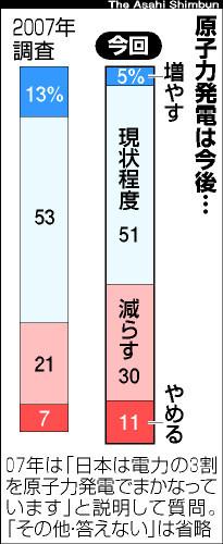 朝日新聞調査 原発「減らす+やめる」は41%で増、「現状程度」は51%で横ばい