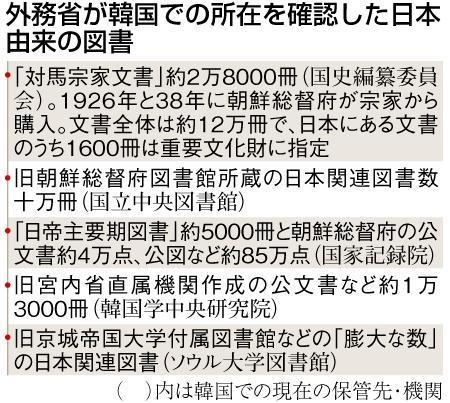 外務省が韓国での所在を確認した日本由来の図書