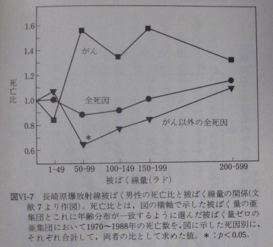 長崎原爆の被ばく者の追跡調査(1970年~1988年)。横軸が被曝量。縦軸が被爆者以外との死亡比