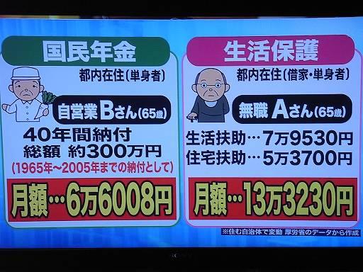 国民年金40年間納付者は老後に月6万円受給、国民年金納付しなかった者は老後に生活保護を月13万円受給