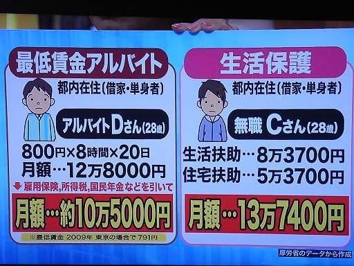 28歳アルバイト:最低賃金アルバイト800円×8時間×20日-税金や年金など=10万5000円、28歳生活保護13万7400円