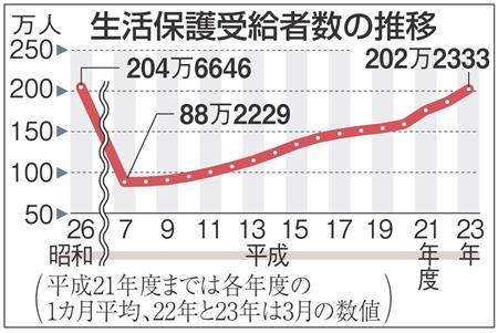 生活保護受給者数の推移(生活保護受給が200万人突破 戦後混乱期と並ぶ 震災が拍車)