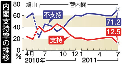 菅内閣支持、最低の12%=68%「退陣不明確に納得せず」-時事世論調査