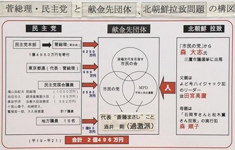 菅総理・民主党と献金先団体、北朝鮮拉致の構図 パネル画像どぞー。NHK電波に乗った記念。拡散、拡散。