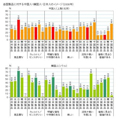 【経済】韓国人から見た高品質TOP3、1位は日本製品! 2位韓国製品 3位米国製品