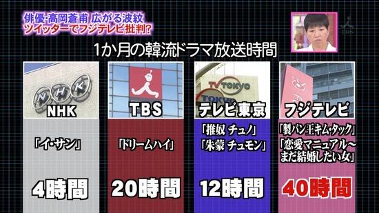 各局の1ヶ月の韓流ドラマ放送時間→フジ40時間、TBS20時間、TV東京12時間、NHK4時間  アッコにおまかせより