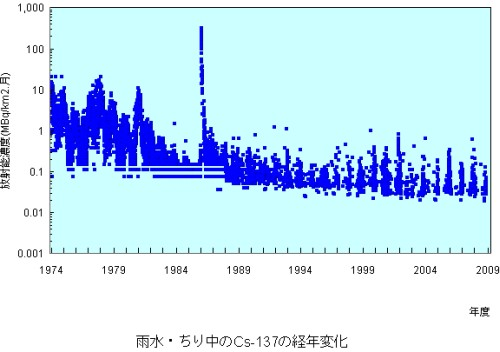 セシウム137に関する限り我々は現在の平常値と比べて20倍程度の降下量を70年代には何年間も経験していたことになり