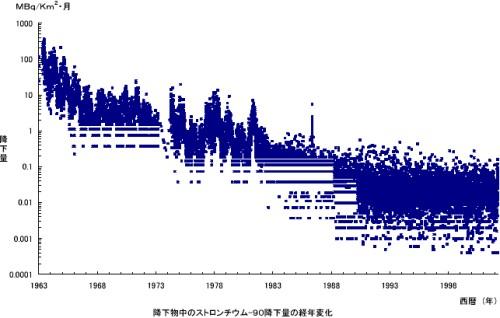 これらのグラフの右端近く(1998年以降)の放射性物質(ストロンチウム-90)濃度と1960年代前半を比べると概ね1,000倍も値が大きいことがお分かりいただけると思います。現在の平常値に比べて20倍ではなく1,000倍の