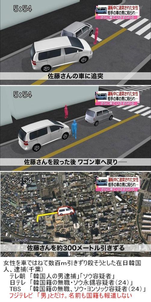 8月4日、千葉県警は、女性を車ではねて300メートル引きずり殺そうとした在日韓国人ソウ永錫容疑者(24、船橋市)を逮捕。日テレもTBSもテロ朝も「韓国人のソウ永錫容疑者」などと報道したが、フジテレビだけ