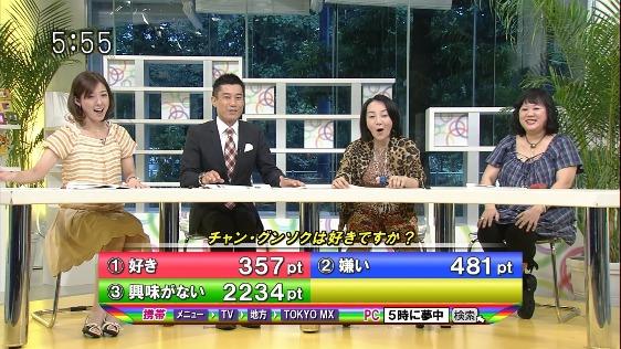 8月18日(木)生放送MXテレビ「5時に夢中!」でチャン・グンソクとか言う韓流スターが好きですか?のアンケート結果