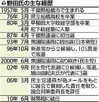 野田氏の主な経歴「ドジョウの政治やり抜く」庶民派、国難に挑む