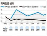 【韓国経済】ビッグマックセットも買えない最低賃金……ネチズンは怒り2011年7月13日