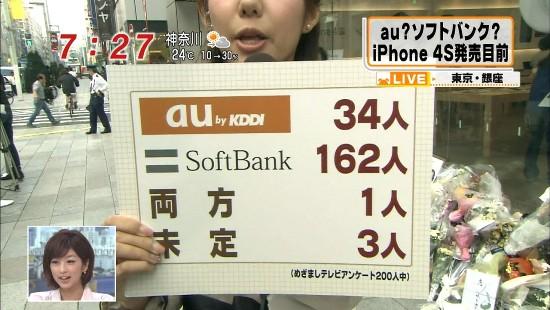 【au?ソフトバンク? iPhone4S発売目前調査】au by KDDI 34人、SoftBank 162人、両方 1人、未定 3人 (フジTVめざましテレビアンケート200人中)