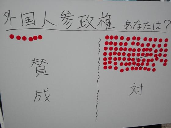 数えてると、【賛成】6、【反対】89だった。村田さんが予め貼っておいた1枚の賛成票を除けば、【賛成】5、【反対】89となる。