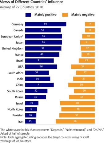 \BBCEvals_Apr10_graph1「世界に良い影響」日本2位…BBC