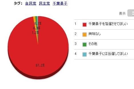 神奈川県民が意地を見せるか? 千葉景子落選危機!
