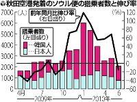 秋田「アイリス」特需しぼむ…韓国人観光客急減