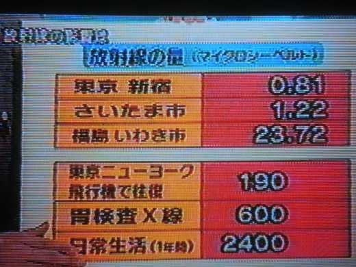 放射能の数値