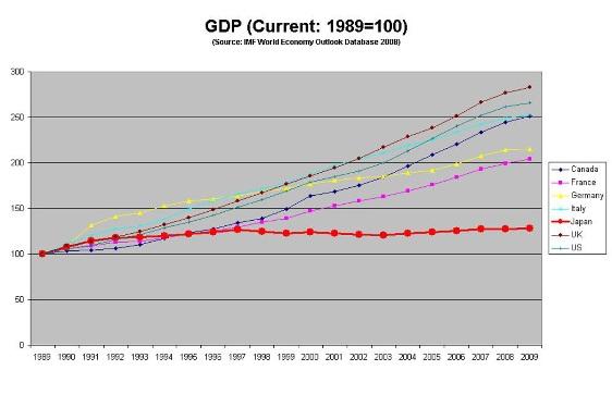 グラフ:名目GDP成長の国際比較(1989年~2009年)