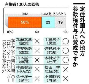 神奈川選挙区の候補者たちの外国人参政権