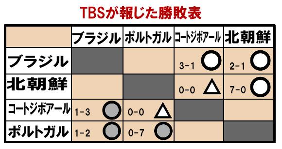 TBS、北朝鮮7-0大勝と虚偽報道!・『NEW23クロス』にてW杯でポルトガルに0-7で大敗した北朝鮮を7-0で大勝と捏造報道