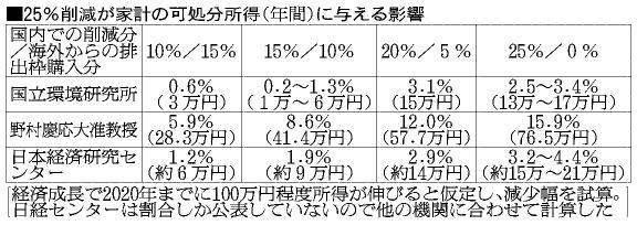 家計負担は最大年76万円増