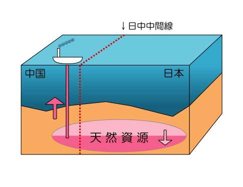 東シナ海ガス田