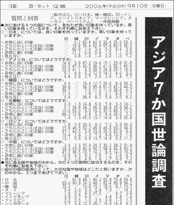 読売新聞社、韓国日報社、ギャラップグループによる「アジア7ヶ国世論調査」