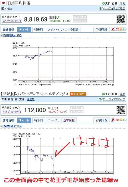 2011.9.16花王本社平日抗議デモ フジテレビ株価