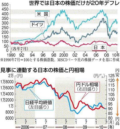 グラフ上:世界では日本の株価だけが20年デフレ。グラフ下:見事に連動する日本の株価と円相場