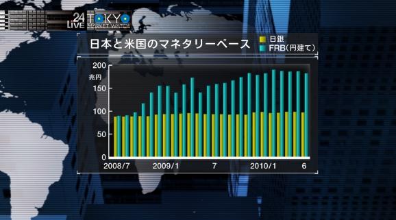 日米の極端なマネタリーベースの伸びの違いが、昨今のデフレ、円高・ドル安の要因になってきた