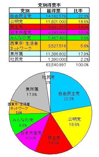 平成22年12月26日西東京市議選