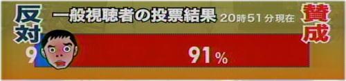 一般視聴者の投票【反対9% 賛成91%】