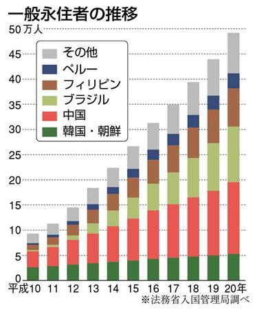一般永住者は過去10年間で5倍になる勢いで急増